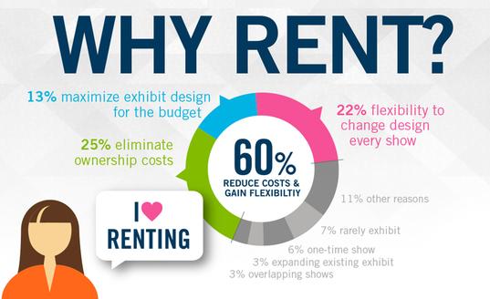 Rental infographic