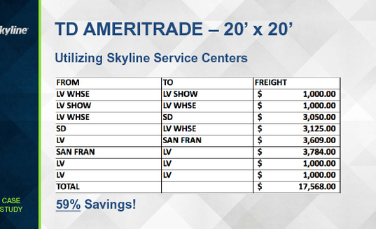 td ameritrade cost after